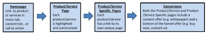 website page structure