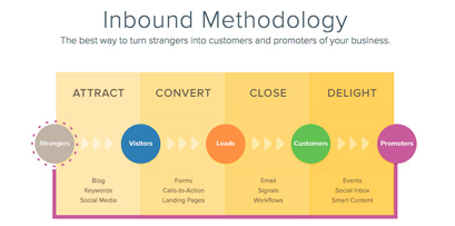 Inbound Marketing for Manufacturing Companies