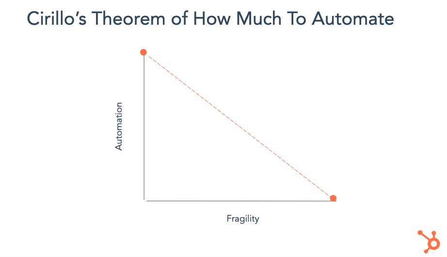 Theorem of How Much To Automate