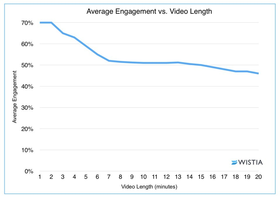 Wistia how long should video be