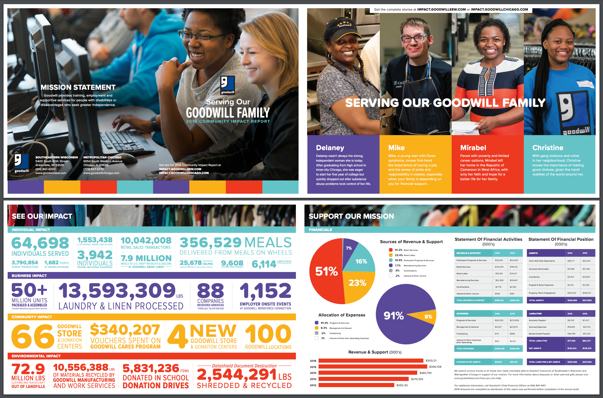 Goodwill Community Impact Report