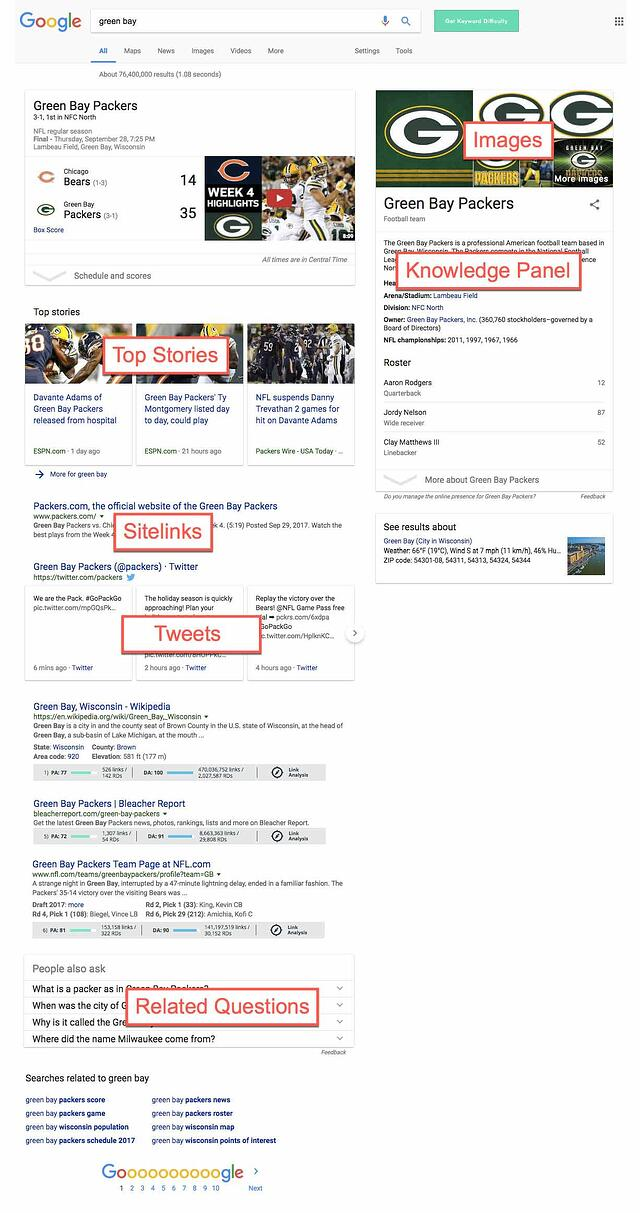 SERP Green Bay Packers marketing results