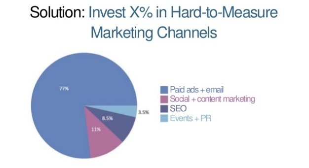 Rand Fishkin Moz Pie Chart Invest in Channels