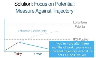 Rand Fishkin Moz trajectory chart