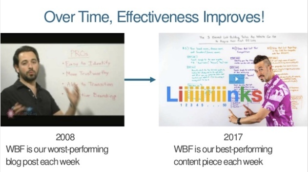Whiteboard Friday Moz Effectiveness over time