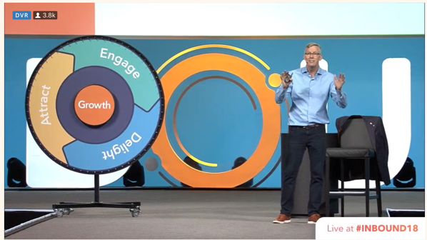 Hubspot flywheel