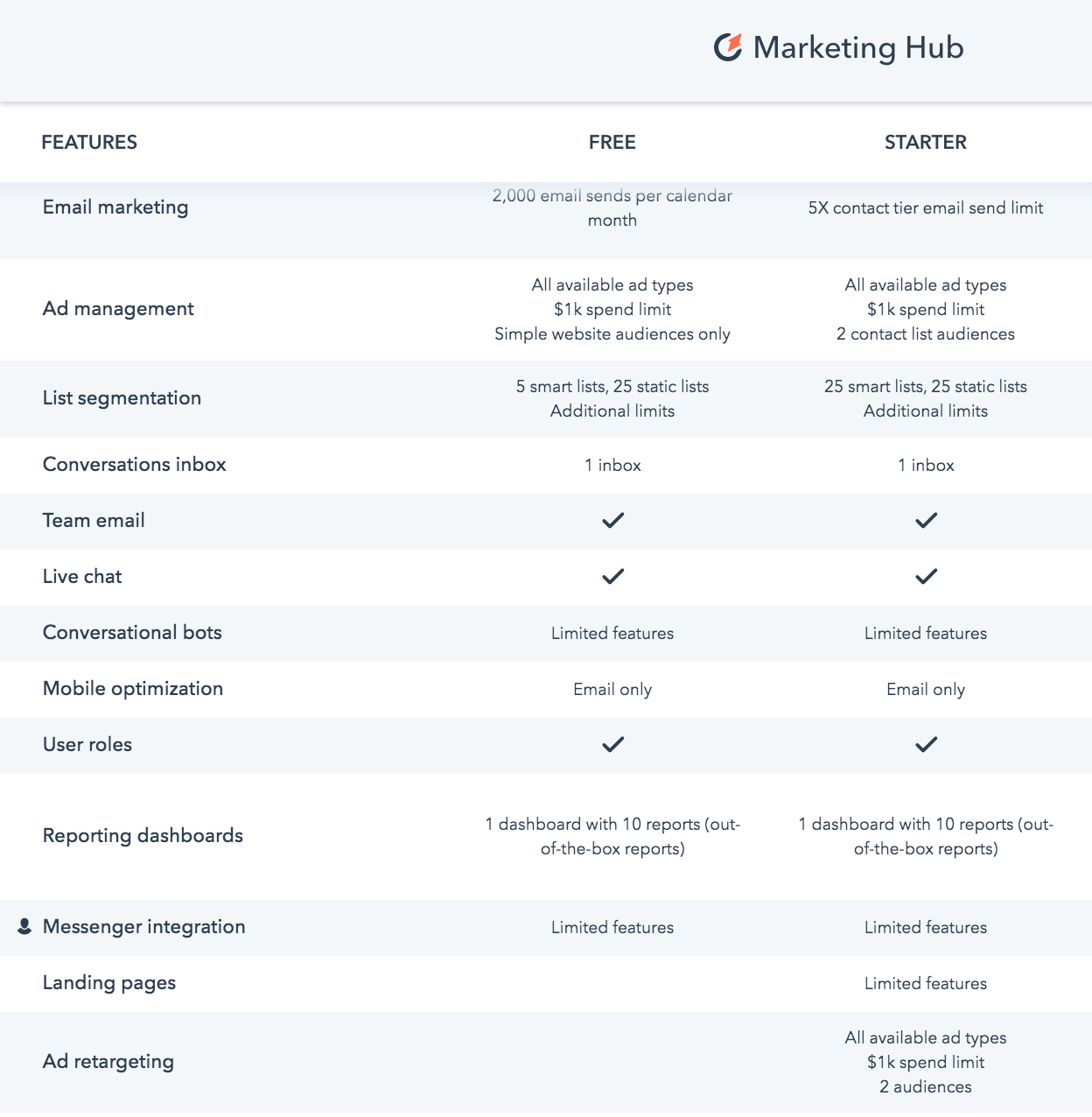 HubSpot's Marketing Hub package features for the Free and Hub Starter tiers