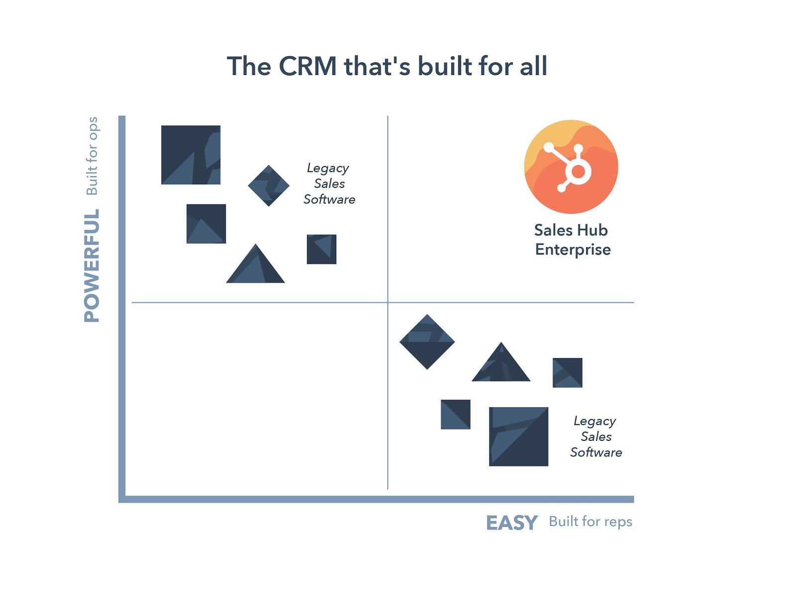 HubSpot Sales CRM vs Legacy Sales Software